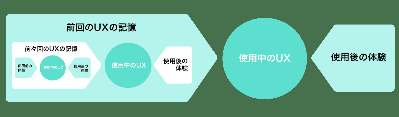 ux-spiral