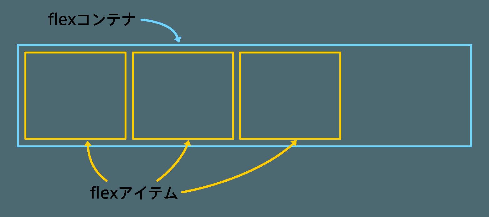 flex-container-and-item