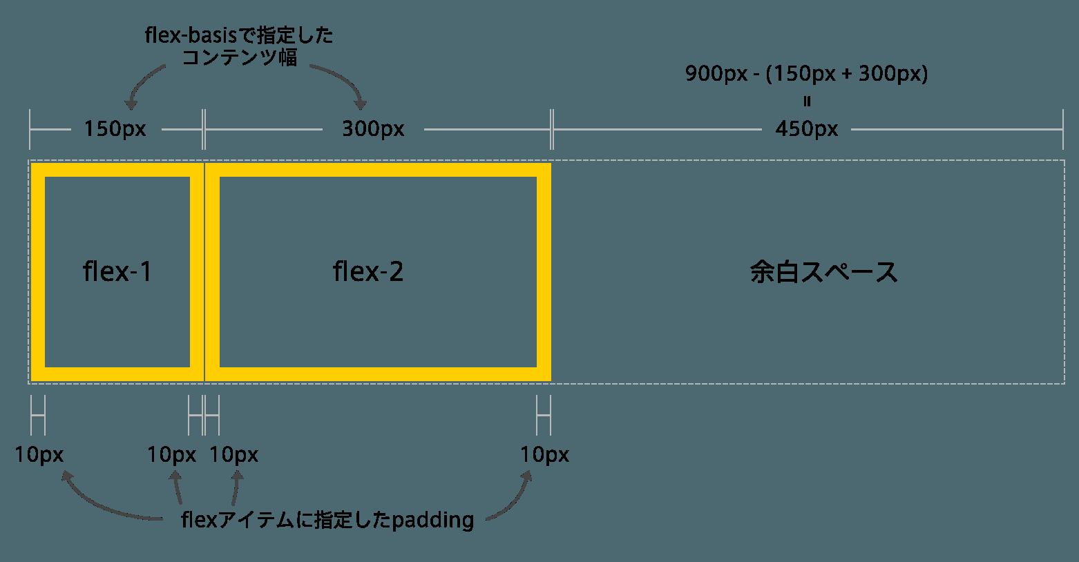 flex-with-padding-box-sizing-border-box