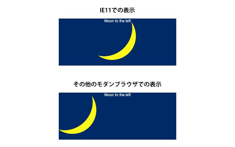 IE11とその他のブラウザでの表示の違いを示した画像