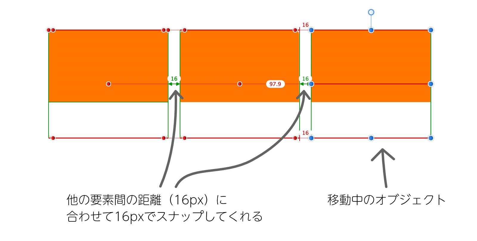 Affinity Designerの動的ガイドでオブジェクト間のギャップが表示されている画面。他のオブジェクト間のギャップのサイズに合わせた距離で移動中のオブジェクトがスナップしてくれることを表しています