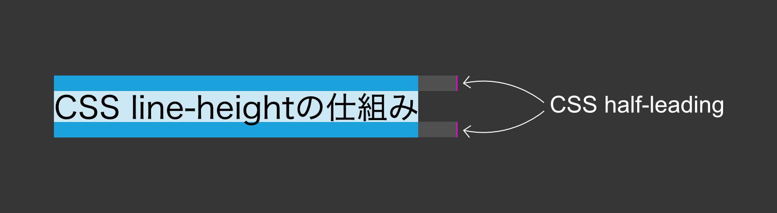 CSS half-leadingを表した図