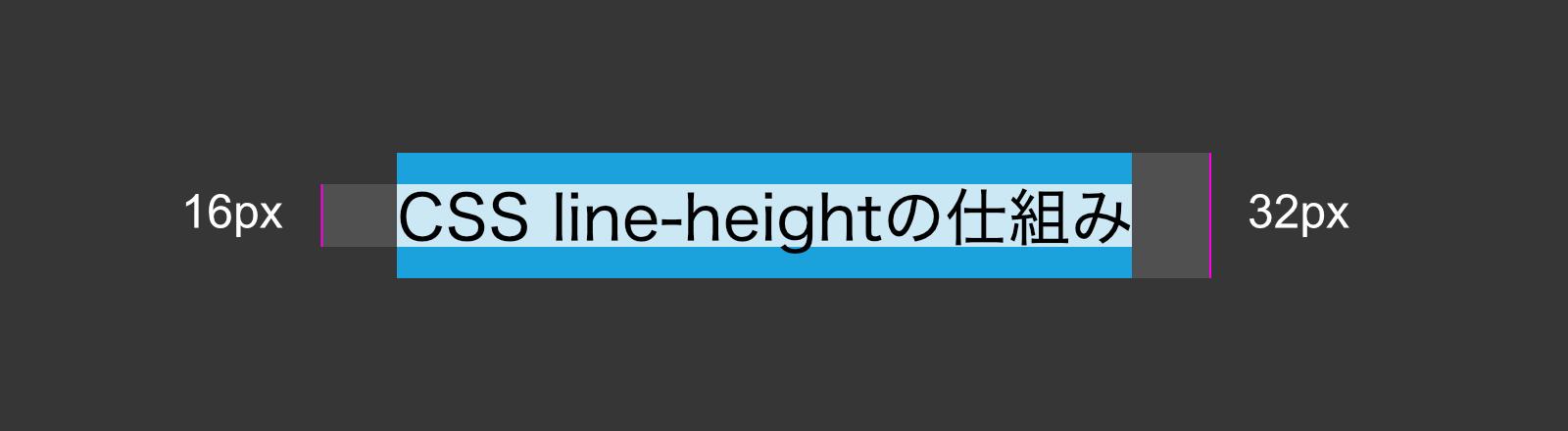 CSS line-heightの仕組みを表した図